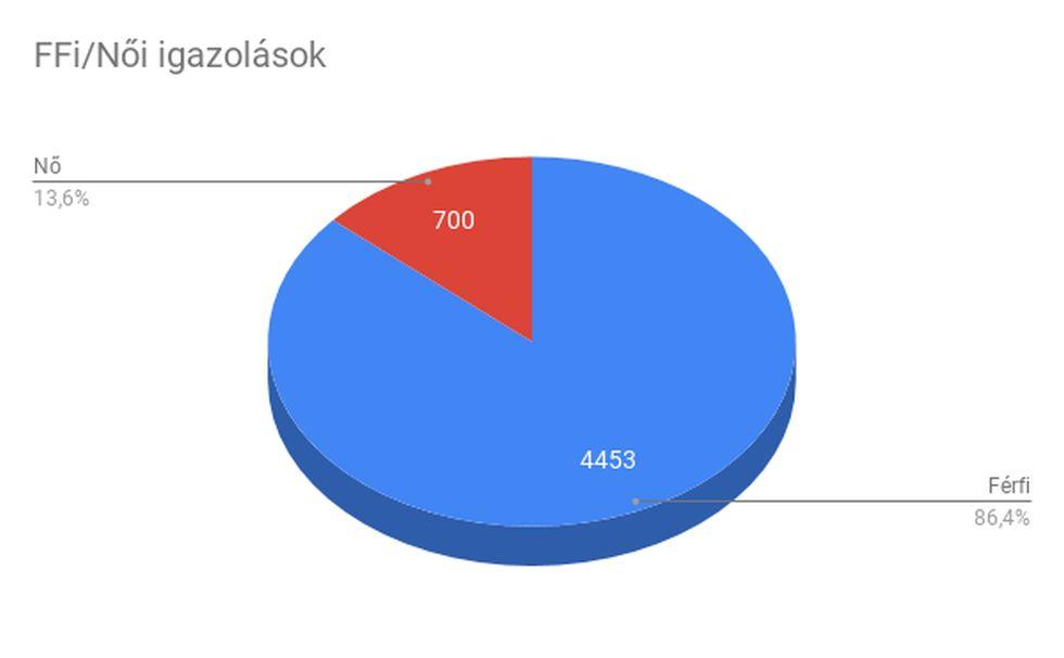 z-FFi Noi igazolasok